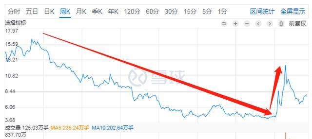 涨幅622%,疫情下飞奔的股票市场