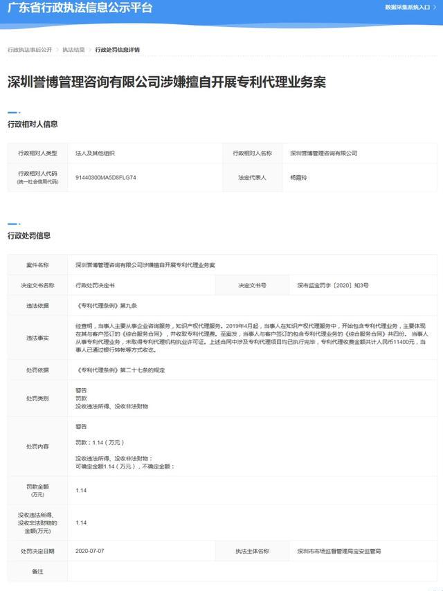 因无证代理,深圳一公司被罚1.14万元,找专利代理机构请擦亮双眼