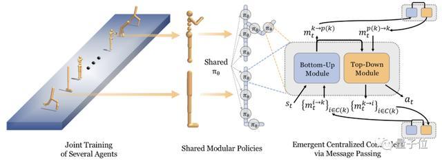 1种策略控制多种模型,华人学生提出RL泛化方法,LeCun认可转发
