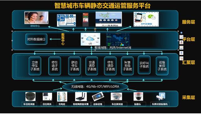 助力城市发展,杭州悦马科技:城市级静态交通或将进入爆发期