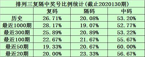 陈青峰排列三20131期分析:两码本期看好0、8,注意两大一小组合