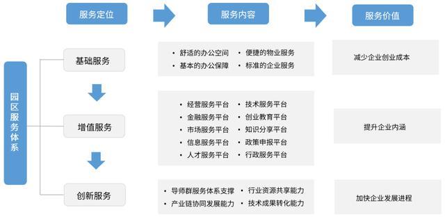 园区运营体系的构建