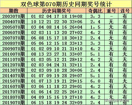 赵云双色球2020070期:上期命中4+1,本期小复式9+2冲刺1000万