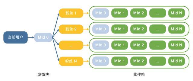 微博技术解密(上)   微博信息流是如何实现的?