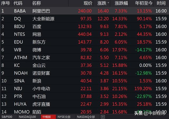 美股收盘:纳指涨逾2%续创新高,中概股普涨