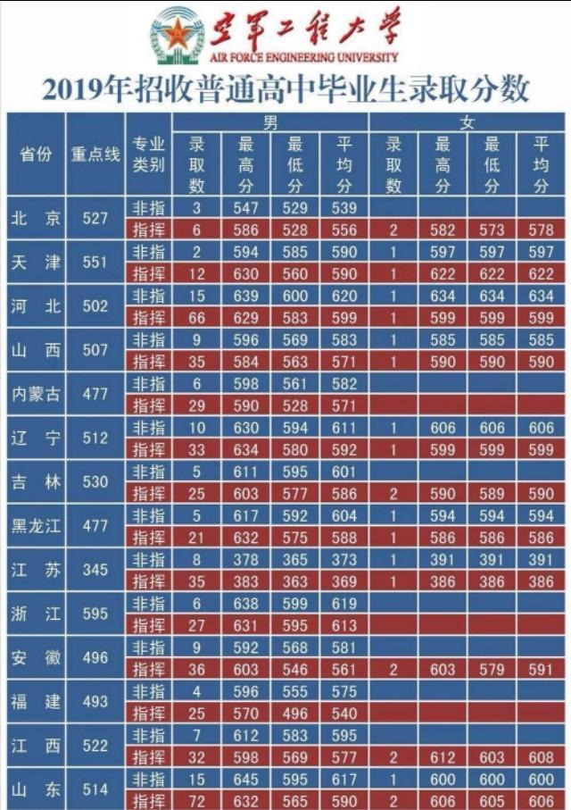 解放军理工大录浙江省录取最低分