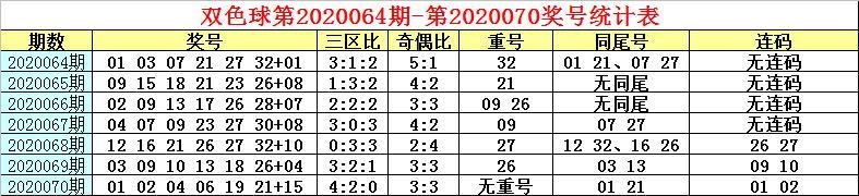 白姐双色球第071期预测:同尾关注16、26