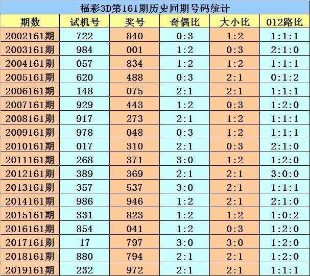 花荣福彩3D:上期命中直选,本期继续重防奇数号码热出