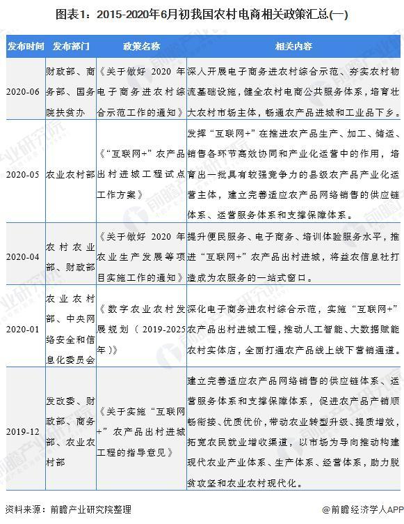 2020年农村电商行业政策汇总及解读