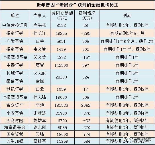 """银华基金曝出""""老鼠仓"""",基金经理与妻子获利超百万"""