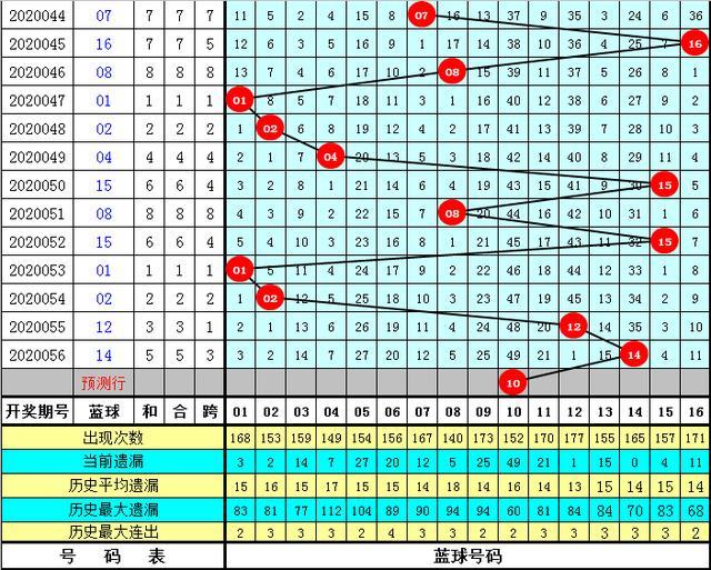 李白石双色球第20057期:蓝球看好除3余1号码,10助攻6+1拿头奖