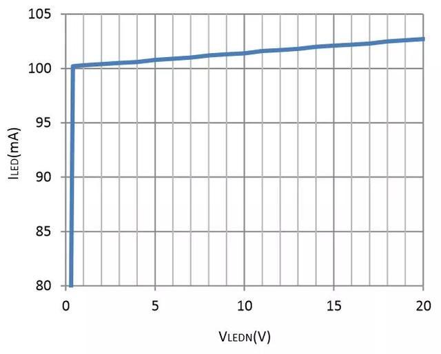 LC1924——25V 500mA 直流恒流驅動