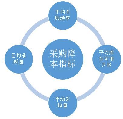 """数据分析帮助企业降""""三高""""(上)"""