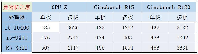英特尔十代酷睿i5-10400性能测试,最大提升25%!但还是不如AMD
