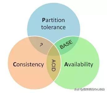 分布式理论(二)--Base 理论 - 莫那一鲁道 - 简书