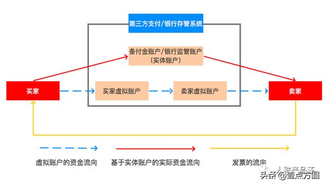 B2B电商平台大额支付方案