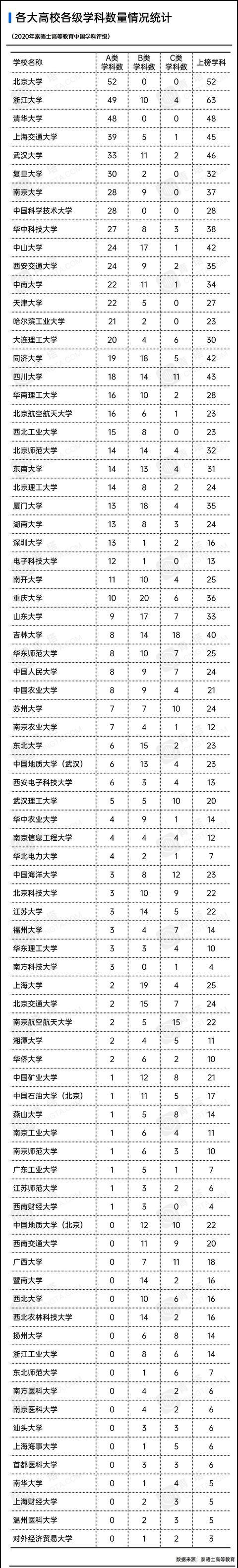 泰晤士高等教育发布首届中国学科评级,80所中国大陆高校上榜