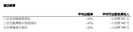 上半年,大悦城地产销售68亿增幅302.65%,昆明大悦城未出现在报告