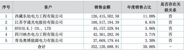 「新鼎资本研究」新三板优质企业之一百二十二——海泰新能