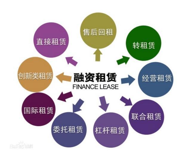 详解融资租赁方式有哪些?