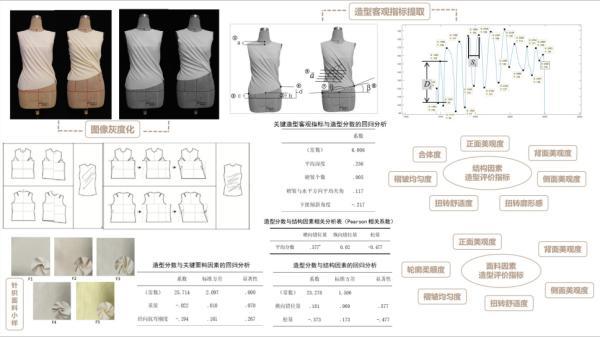 「浪里,个浪」2020服装设计与工程专业毕业设计导师对话录(一)