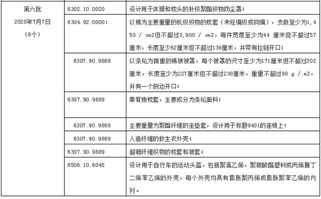 8类bwin服装产品入选,美发布3000亿美元加税产品第六批排除清单