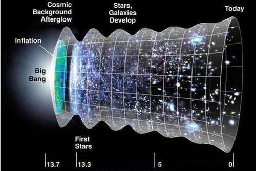 宇宙还存在一个速度限制,但不是光速,这才是人类真正的障碍