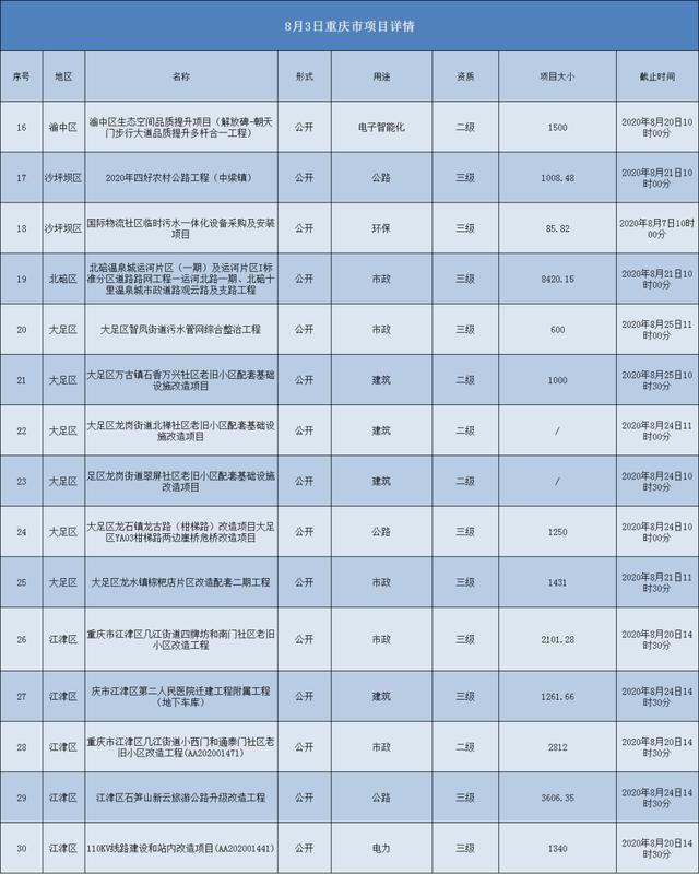 2020.08.03重庆市项目汇总