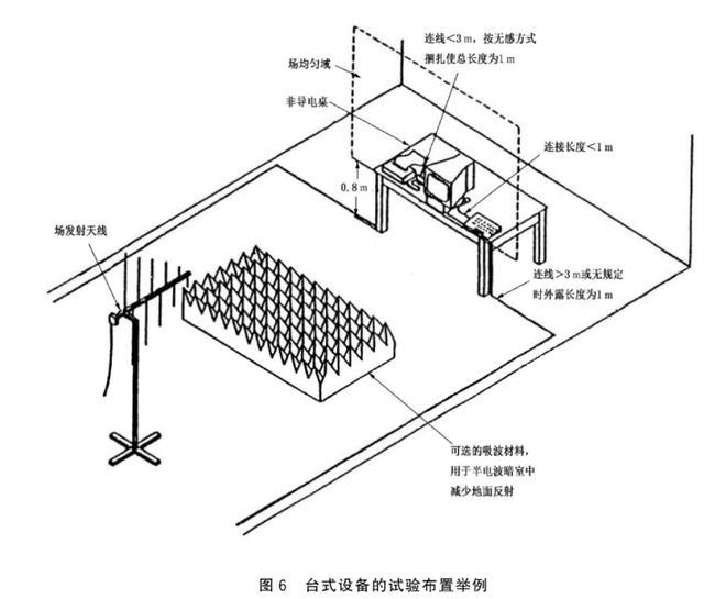 测试干货分享 电磁兼容试验篇之射频电磁场辐射抗扰度试验