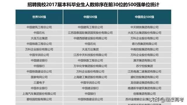 2019-2020南京工业大学排名_全国第94名_江苏第... _大学生必备网