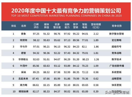 2020年度中国十大最有竞争力的营销策划公司出炉