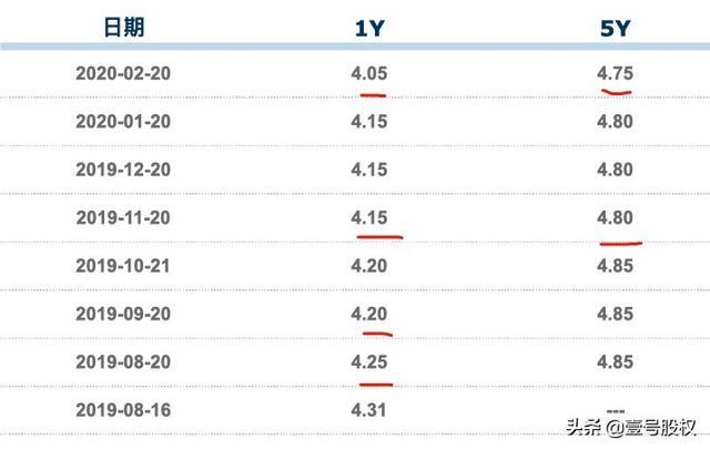 央行降准,房贷利率5.88%的情况下,选择固定还是浮动?