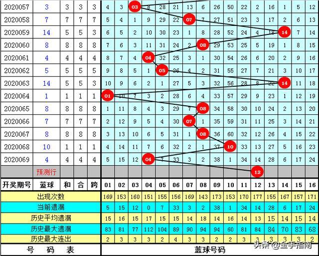 通阴阳双色球第2020070期:上期命中4+1,本期复式15+1合买一等奖
