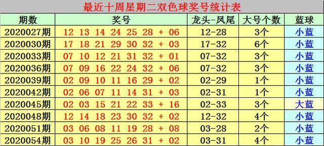 冰燕双色球2020057期:一注6+1下重手,独蓝1路号码13有搞头