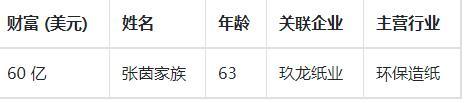 中国第一位女首富:曾在街头捡垃圾,如今身价高达420亿 创业 第2张