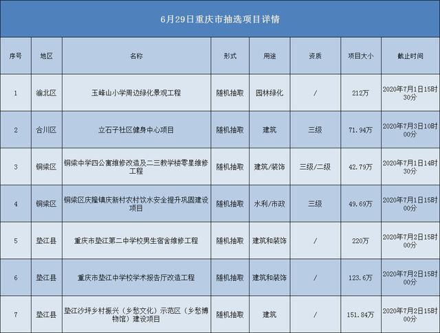 2020.06.29重庆市项目汇总
