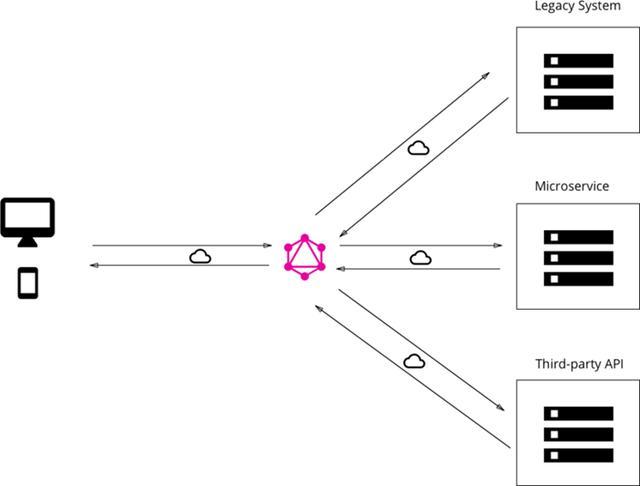 集成现有服务的GraphQL层