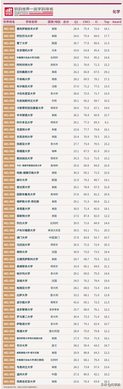 2020软科世界一流学科排名发布,化学学科世界排名一览