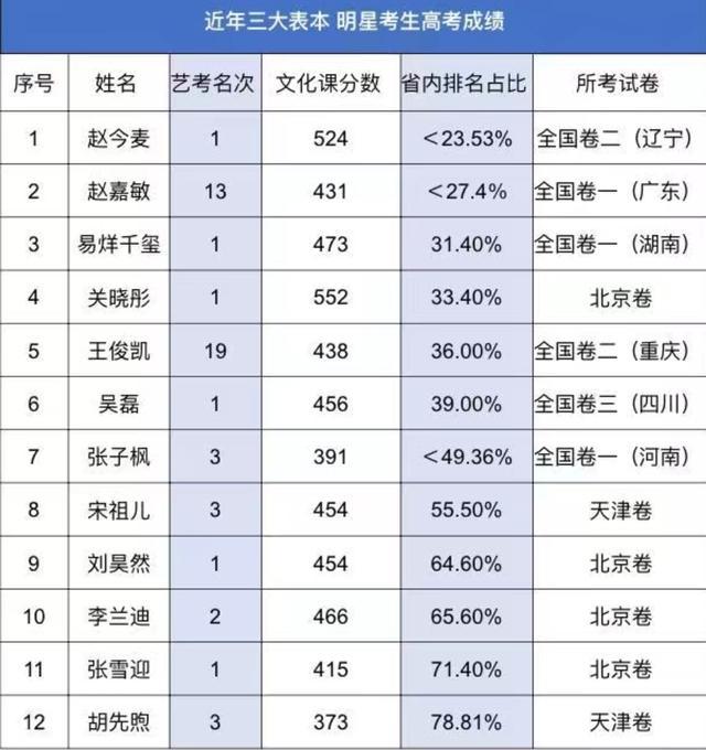 明星学霸高考成绩排名:赵今麦第1、张子枫391分、易烊千玺43