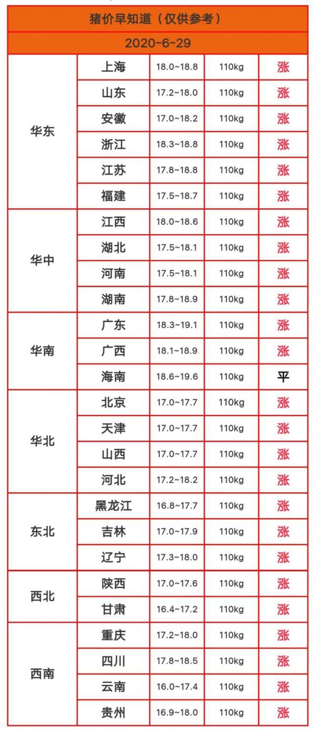 """2020.6.29明日猪价(猪价""""冲天暴涨""""短期内猪市会是如何呢?)"""