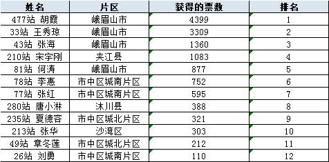 """乐山福彩「第二届""""最美福彩销售员""""评选活动」,投票结果公示"""