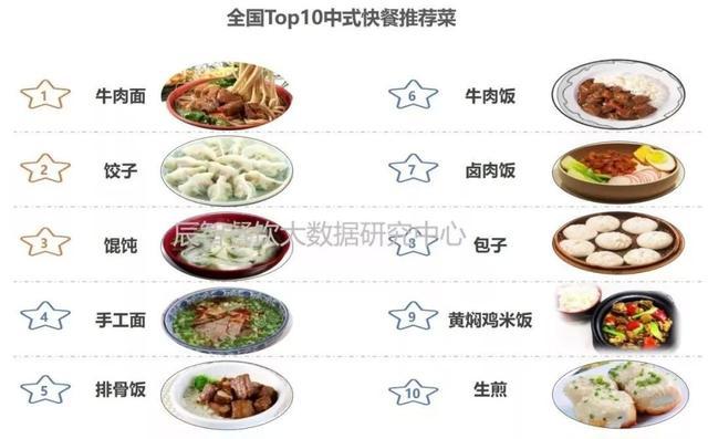 餐饮行业分析报告!插图17