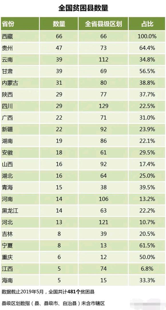 2019年各省贫困县排名,东北地区22个