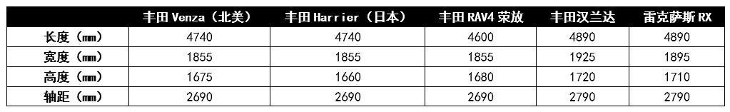 """上市就成""""爆款"""",丰田Harrier或将明年引进,会受国人追捧吗?"""