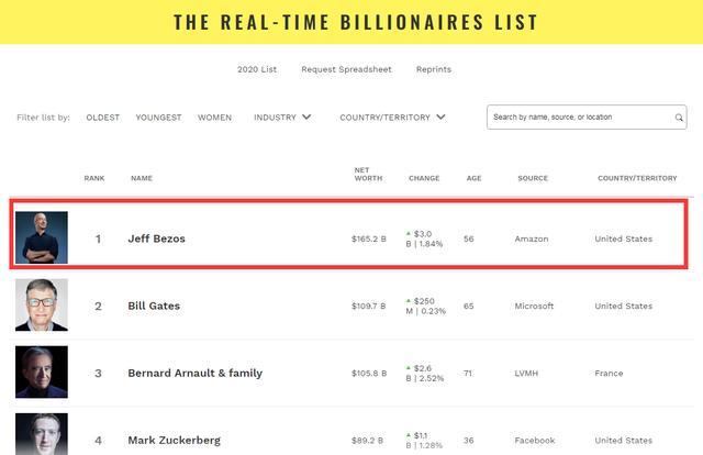 马云的4倍!世界首富贝佐斯拥有11658亿财富,这是什么概念?