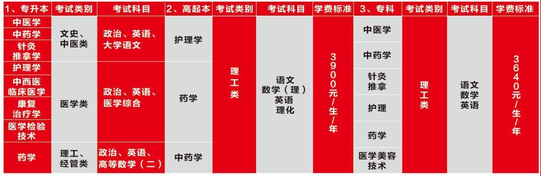 广州中医药大学成人高等学历教育2020年招生简章