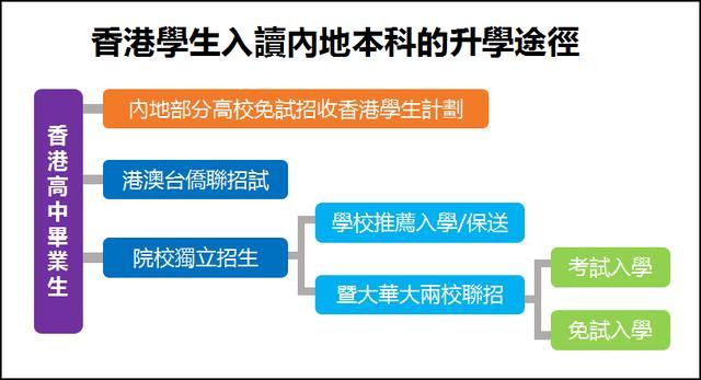 拿到香港身份后孩子升学有哪些福利?