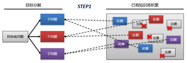从企业架构到信息化规划,从现状调研到架构设计的核心逻辑