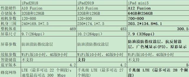 十寸平板电脑,2699元!最便宜的iPad发布:A10+10.2英寸,但我劝你暂时别买了