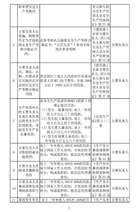 主要负责人的安全生产行政责任清单